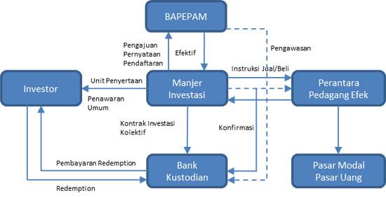 bagaimana cara investasi reksadana
