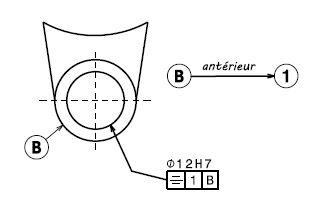 Contrat de phase Symétrique dimensionnelle géométrique