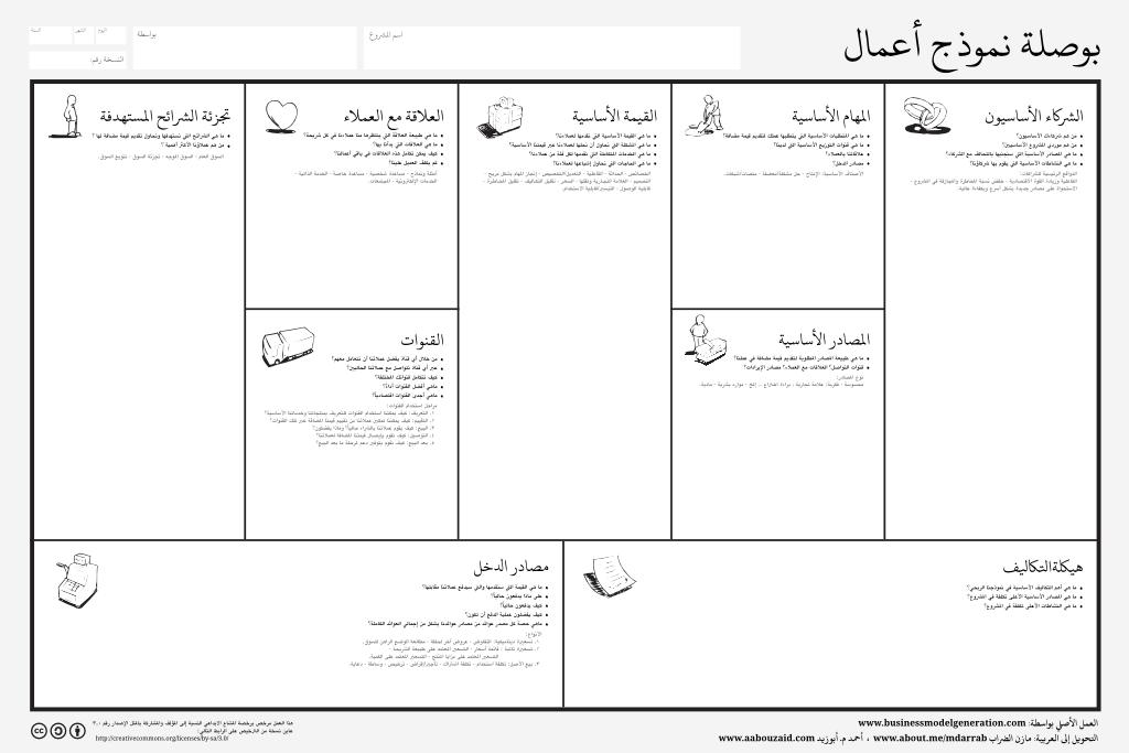 بوصلة نموذج الأعمال المشاريع مدونة أحمد م أبوزيد