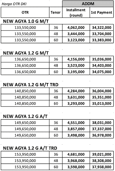 Promo Toyota Agya Model Baru Kredit Dp Murah