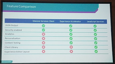 JSS and OData and Sitecore Services Client Comparision