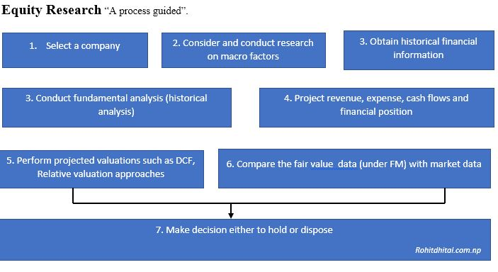 Equity Research, Brief process guide