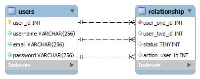 Social Network Friends Relationship Database Design Codedodle