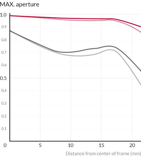 MTF-график объектива Samyang AF 24mm f/2.8 FE на максимальной диафрагме