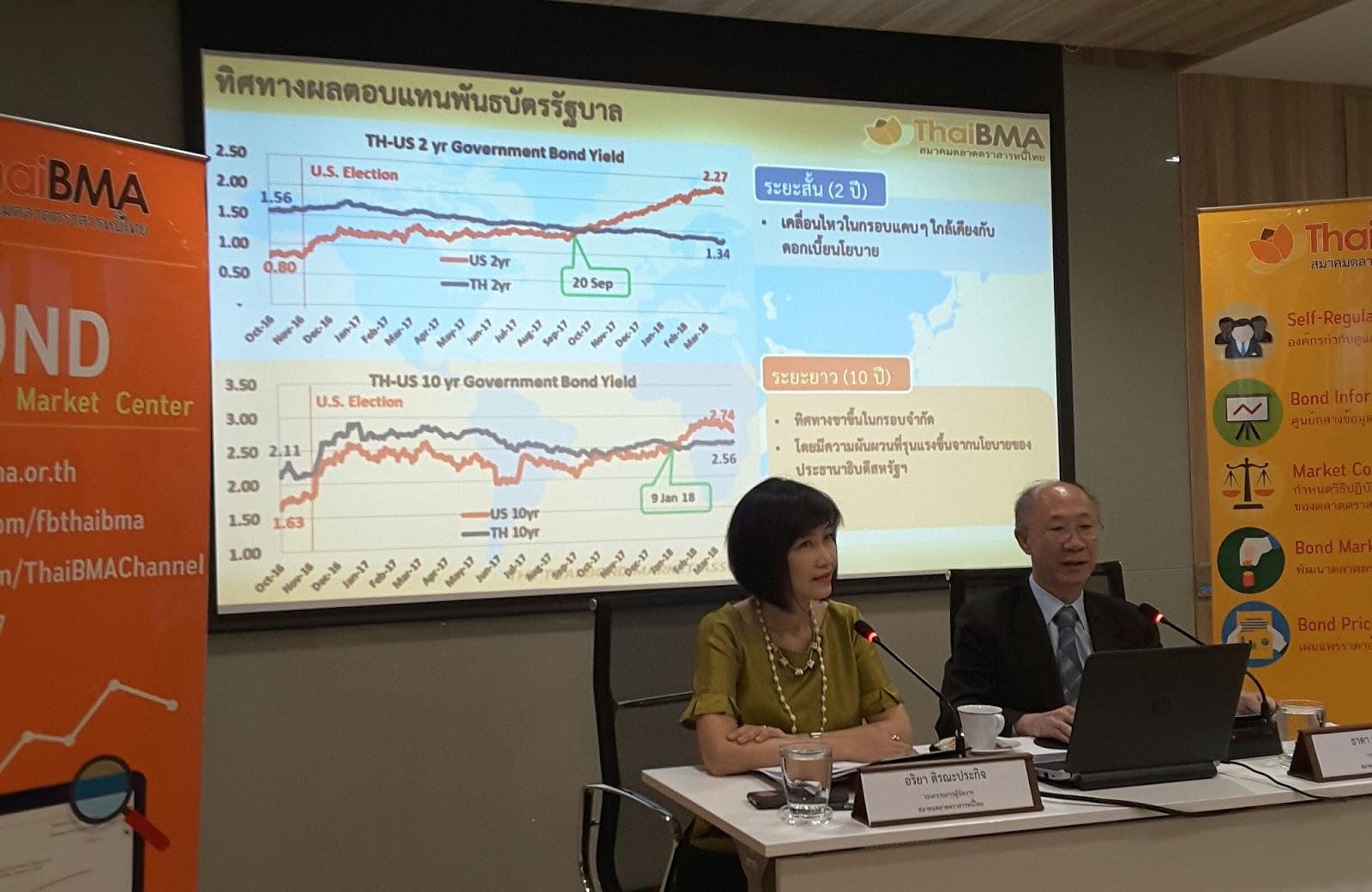สรุปภาวะตลาดตราสารหนี้ไทยไตรมาส 1 ปี2561 และแนวโน้มช่วงที่เหลือของปี 2561