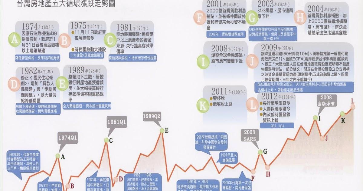 臺灣房地產五大循環漲跌走勢圖 - 妍居不動產