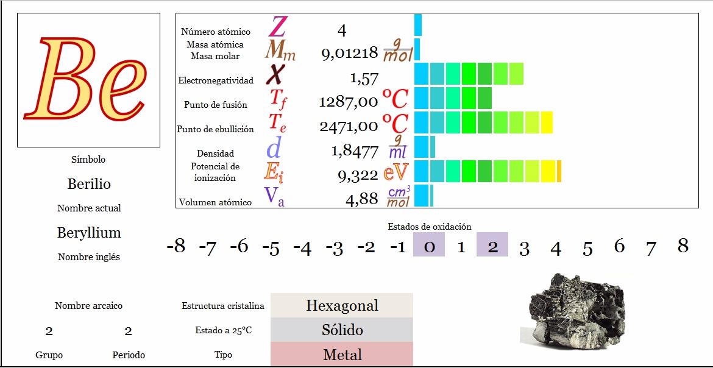 Ciencias de joseleg propiedades peridicas del berilio tabla peridica principal siguiente urtaz Gallery