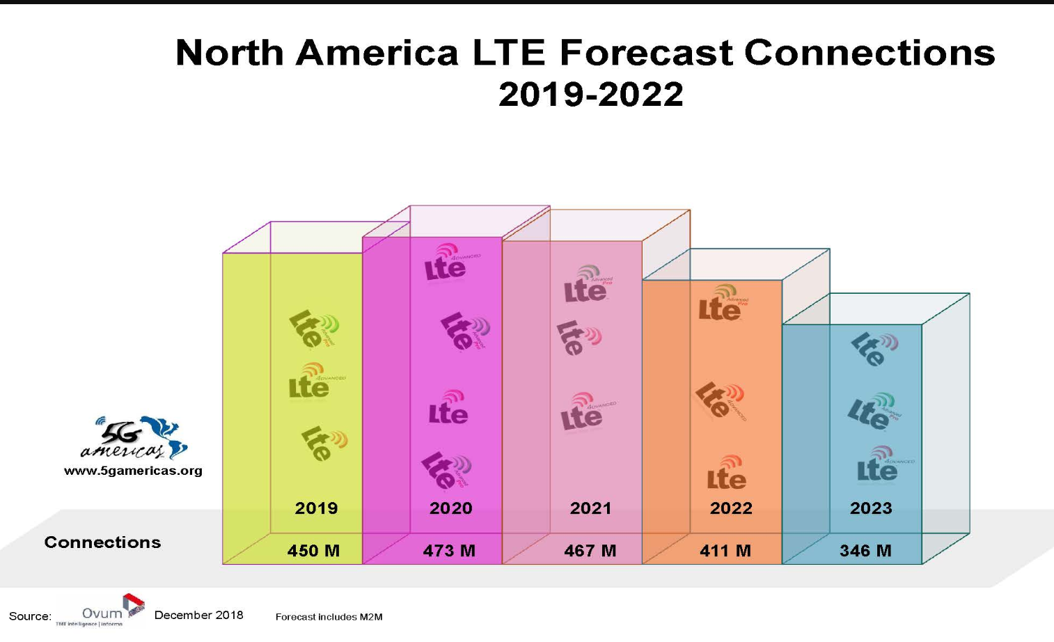 Converge! Network Digest: LTE accounts for 47% of cellular