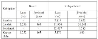 Luas Lahan Tanaman dan Produksi Perkebunan Tahun 2006