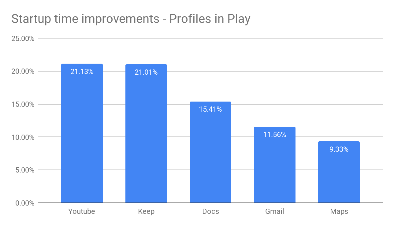 Android Developers Blog Improving App Performance With Art Optimizing Profiles In The Cloud