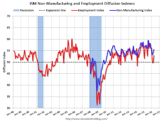 ISM Non-Manufacturing Index increased to 55.7% in April