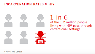 1 in 6 of the 1.2 million people living with HIV pass through correctional settings