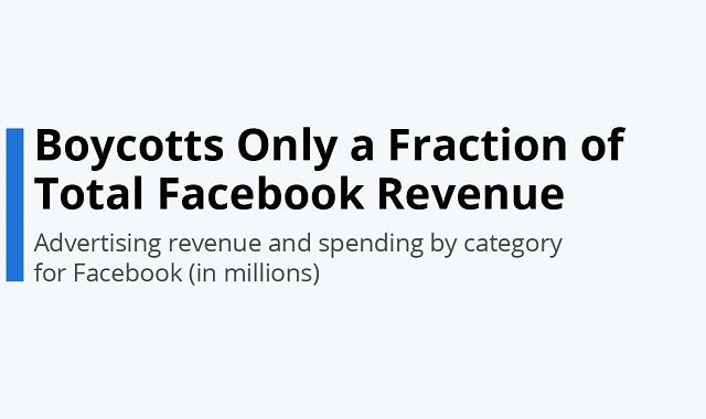 Facebook not fazed by ad boycotts