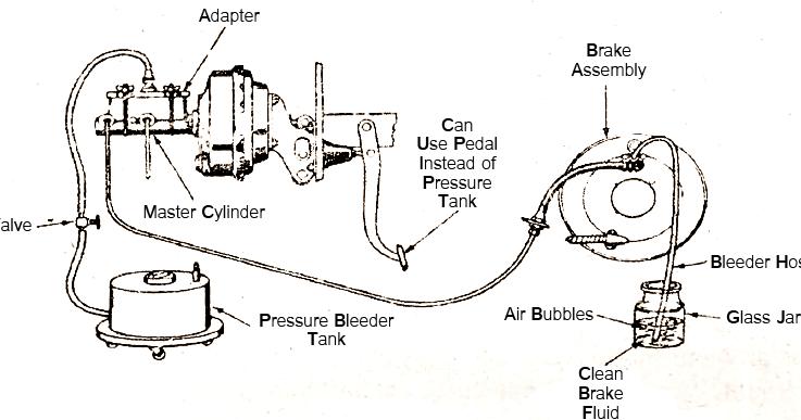 Mechanical Technology: Brake System Bleeding