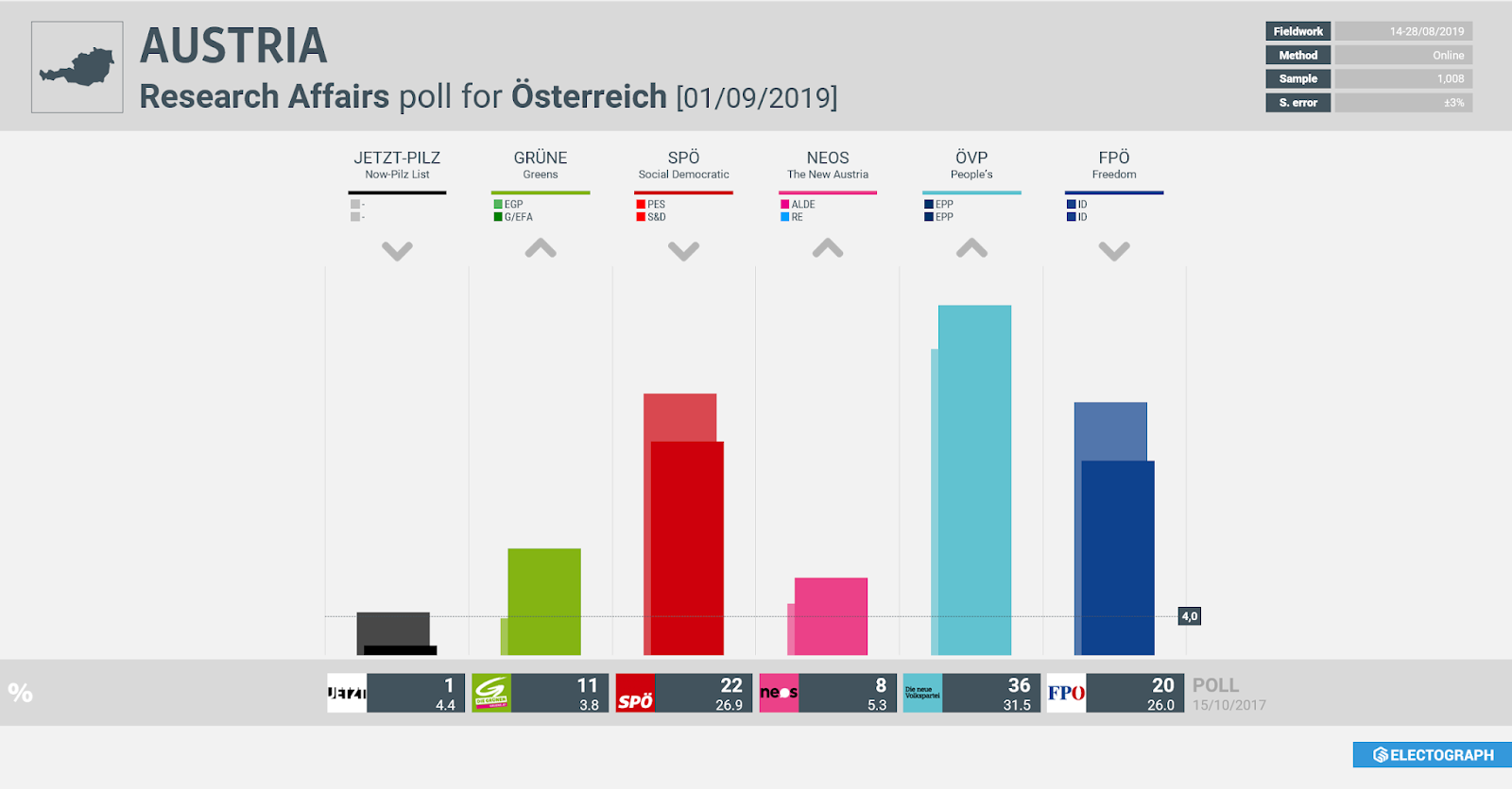 AUSTRIA: Research Affairs poll chart for Österreich, 1 September 2019