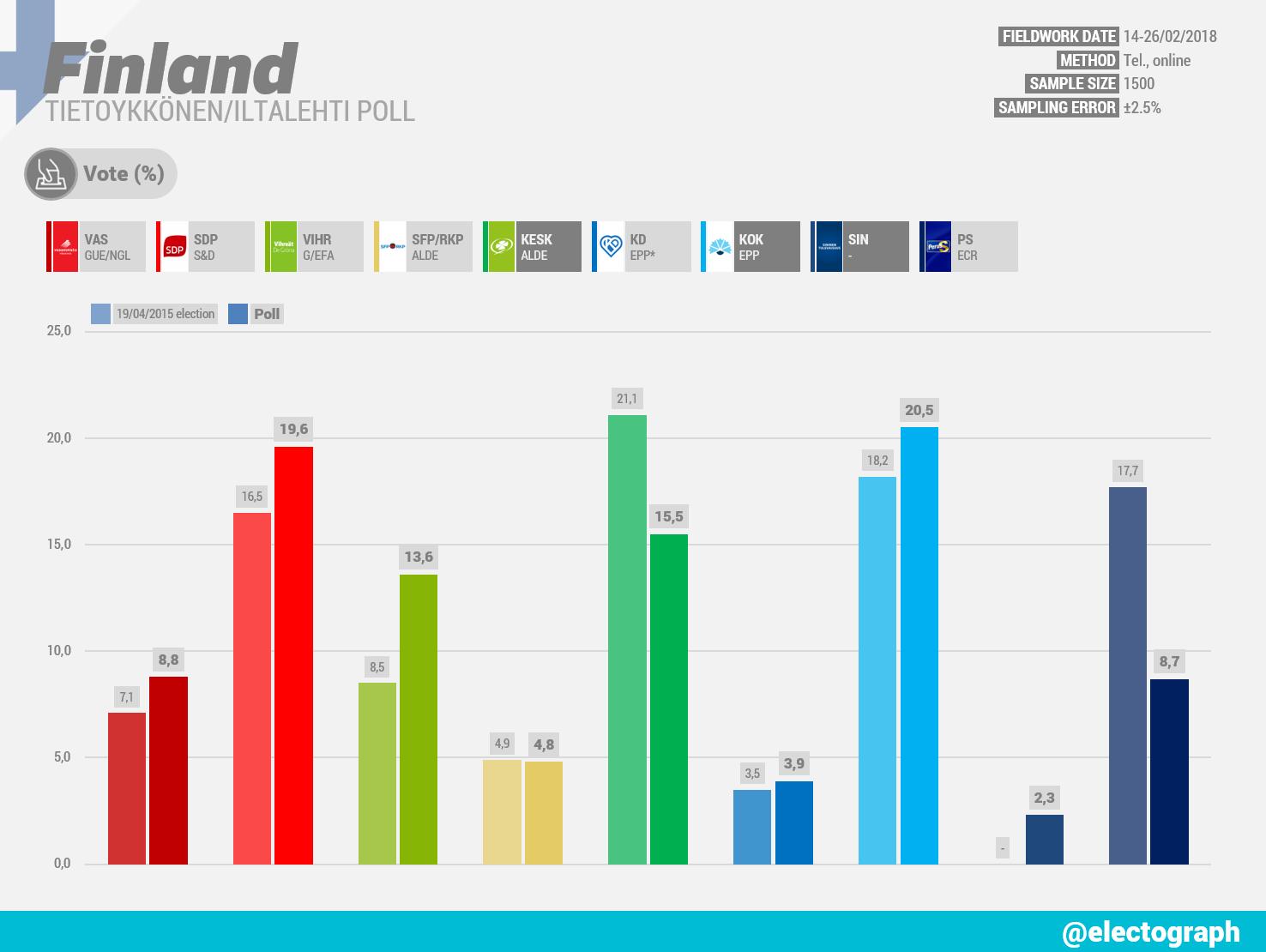 FINLAND Tietoykkönen poll for Iltalehti, February 2018