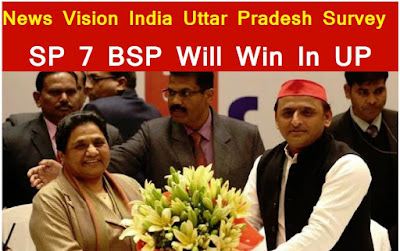 News Vision India Election Survey Sp Bsp Alliance Winning In Uttar Pradesh