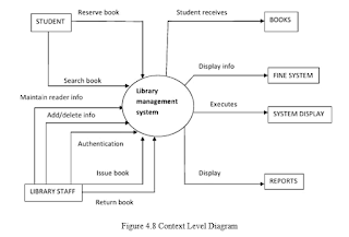 Figure 4.8 Context Level Diagram