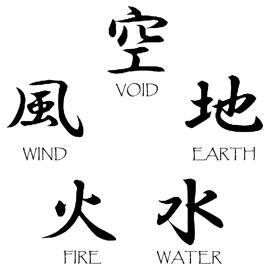 Five Elements Wu Xing Theory Chart to Find Chinese