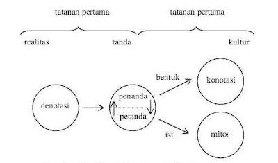 Siginifikasi dan Mitos Roland Barthes (Nawiroh Vera, 2014:30)