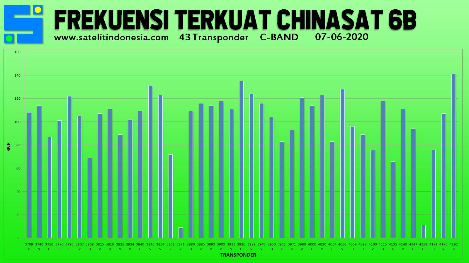 sinyal transponder terkuat satelit ChinaSat 6B