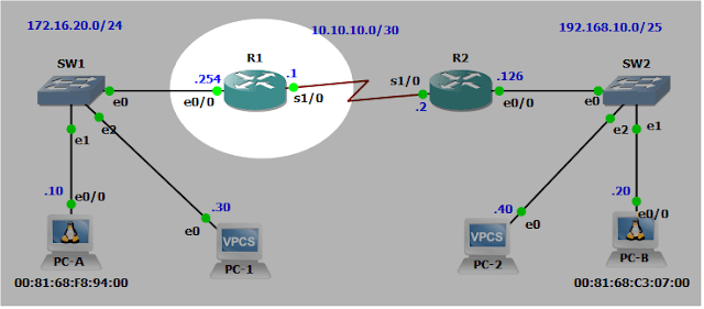 Basic Routing Configuration