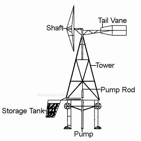 small windmill water pump