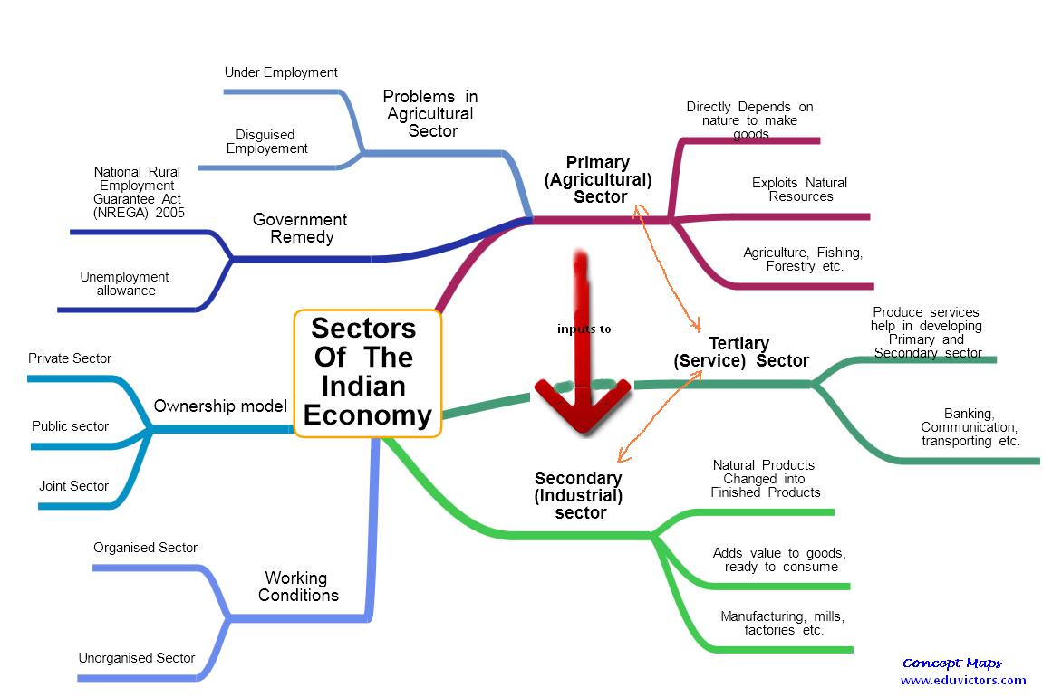 Sector-wise contribution of GDP of India