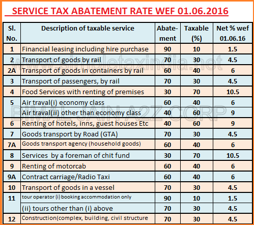 new service tax chart 2015 16: Gst rate chart on supply of services released simple tax india