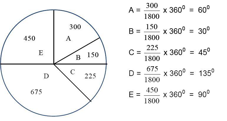 Menyajikan data Dalam bentuk diagram - Materi Lengkap ...