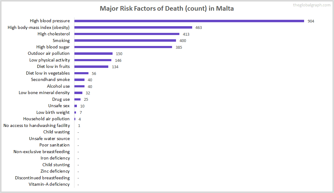 Major Cause of Deaths in Malta (and it's count)