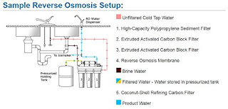 APEC Reverse Osmosis Drinking Water Filter System, water filter, water filter system, home water filter, drinking water filter