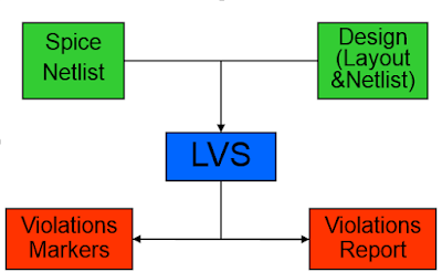 VLSI Basic: Layout vs Schematic Verification (LVS)