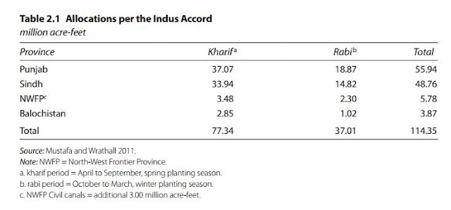 Table 2.1 Allocations per the Indus Accord by Province (Pakistan)