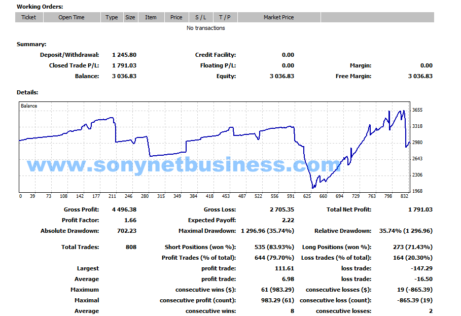 Forex sts trading system