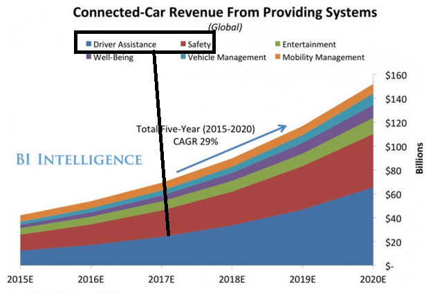 Safety & Driver Assistance Are the Two Largest Revenue Categories of Connected Cars