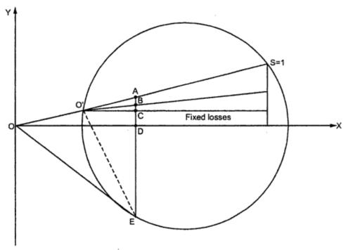 circle diagram of induction generator