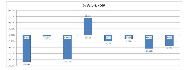 Gráfico da Valorização Acumulada + Dividendos  da Carteira de Buy and Hold
