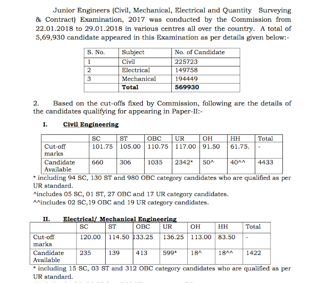 SSC JE 2017 Paper-1 Result Declared Check now