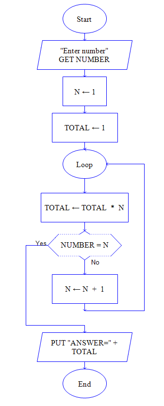 Factorial of number - flowchart