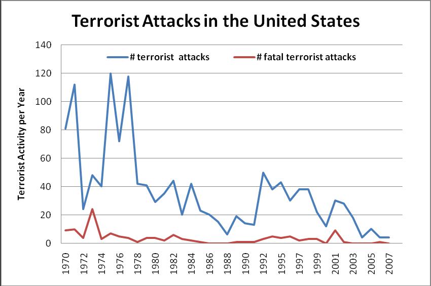 Essay on war against terrorism 120 words