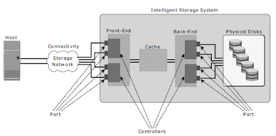Components_of_an_intelligent_storage_system
