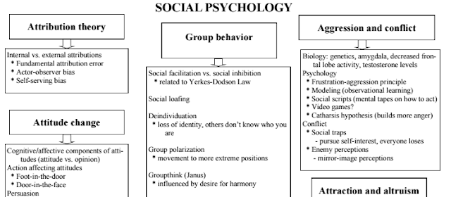 "social loafing and social facilitation essay We will write a custom essay sample on social psychology or any similar topic mind"" and concepts such as social loafing and social facilitation were."