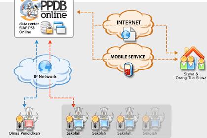 Pendaftaran Online SIAP-PPDB.Com