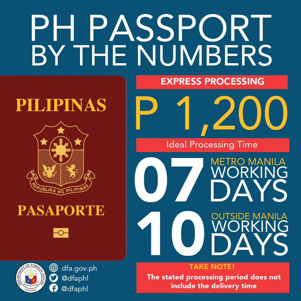 Passport processing guide and list of dfa branches nationwide regular processing costs p950 while express processing costs p1200 malvernweather Choice Image