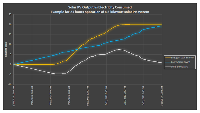 Solar PV output vs Electricity Consumed
