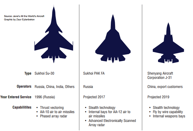 American ability to establish air superiority in the 2020s