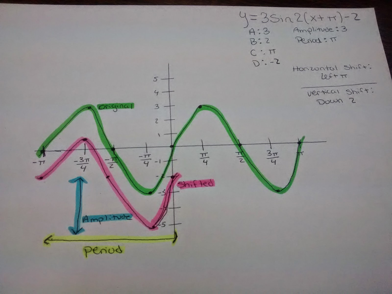 Math Projects For High School Trigonometry