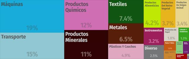 Importaciones de España