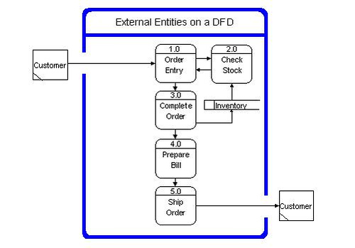 Free Download Dfd Diagram For Inventory Management System